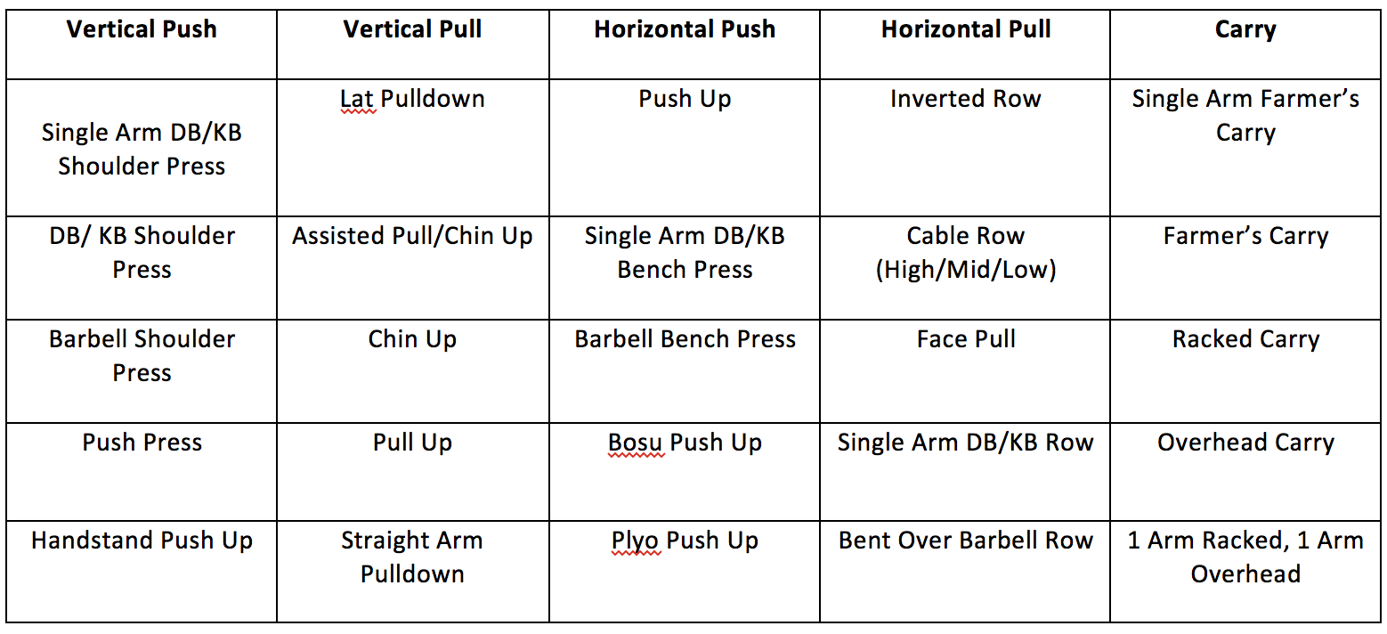 what is the best Circuit training exercises in a table
