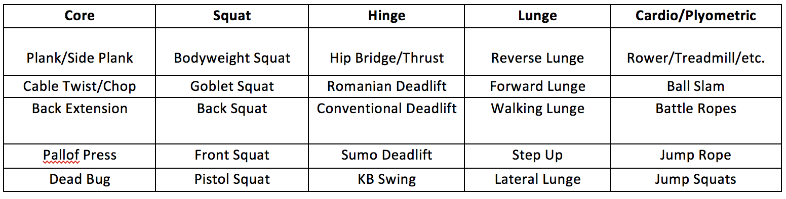 complete circuit training table of exercises